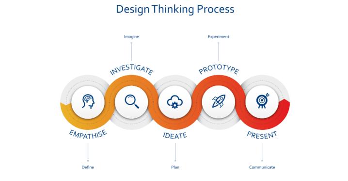 _Blog Featured Image_ Design Thinking (1)